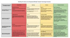 Building the Culture of an Empowered Mindset