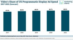 Almost Half of US Programmatic Display Ad Spend Expected to be Allocated to Video This Year - Marketing Charts Display Ads, Customer Engagement, Video Advertising, Target Audience, Social Networks, Definitions, Charts, Marketing, Graphics