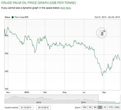Olio di Palma: le prospettive sono... Friendly! - Materie Prime - Commoditiestrading