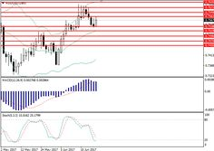 AUD/USD: general analysis  23 June  2017, 14:35       Scenario     Timeframe  Intraday   Recommendation  BUY STOP   Entry Point  0.7590  ... Forex Trading Signals, June