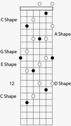Caged Guitar Sequence #Guitar