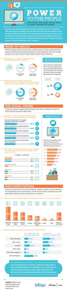 Power to the People - Customers Are Using Social Media to Make Themselves Heard [Infographic]