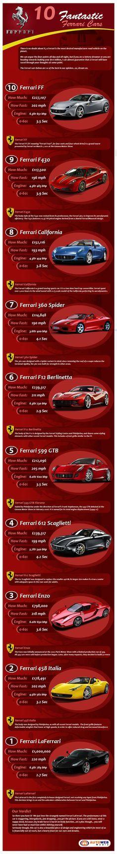 Ferrari Production Cars 10 Greatest Ferrari Production Cars of All Time   BrandonGaille.com