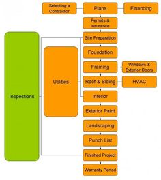 Swim lane process mapping diagram example payroll for Flowchart for building a house