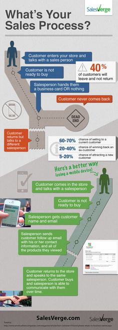 What's Your Sales Process? Infographic