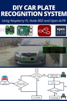 1566 Best PI Uno images in 2019 | Electronics projects, Raspberry pi