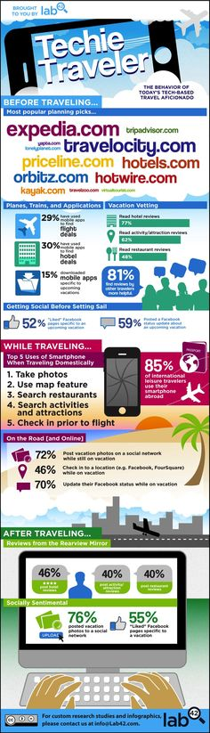 How Tech and Social Media Are Changing Travel [INFOGRAPHIC] From mobile apps to deal sites, people use technology more than ever to help find places to go. Technology also helps vacationers enjoy themselves after they reach their destinations. Tourism Marketing, Social Marketing, Marketing Digital, Online Marketing, Content Marketing, Internet Marketing, Media Marketing, Mobile Marketing, Marketing Approach