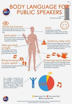 Excellent tips for non-verbal communication and body language in public speaking. If you're doing a presentation in English, use this to help you prepare. Effective Communication, Communication Skills, Speech And Debate, Motivacional Quotes, Public Speaking Tips, Public Speaking Activities, Presentation Skills, Presentation Techniques, Body Language