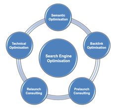 SEO Tutorial for Beginners   How To Do