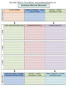 paragraph essay editing checklist review Pinterest