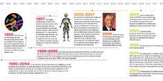 Chronologie du VIH et de la tuberculose | Source : ONUSIDA