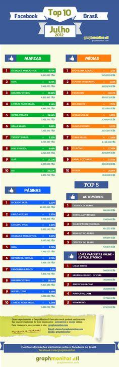 Top 10 Facebook Brasil – Julho 2012 | Blog Plugcitários