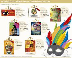 El impacto económico de las principales fiestas vía @larepublica_co Carnival, Legends, Fiestas