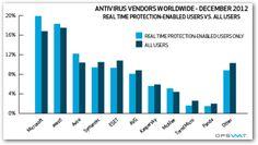 Antivirus gratuits : quel est le meilleur antivirus de 2013 ?
