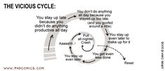 'The Vicious Cycle' from 'Piled Higher & Deeper - a grad student comic strip' by Jorge Cham