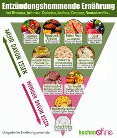 Psoriasis Arthritis, Unique Recipes, Omega 3, Diabetes, A Food, Detox, Clean Eating, Healthy Recipes, Healthy Food