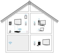 8. Las redes LAN se convierten rápidamente en un mezcla de sistemas alámbricos e inalámbricos, dependiendo de las necesidades y las restricciones.