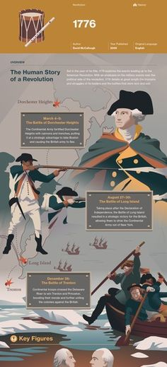 Infographic for 1776