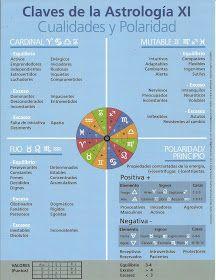 """Escuela de Astrología """"Contacto con las Estrellas"""": REPASO: CASAS, SIGNOS, PLANETAS, ASPECTOS, ELEMENTOS, CUALIDADES Y POLARIDADES"""