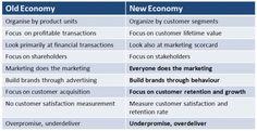 new economy and marketing