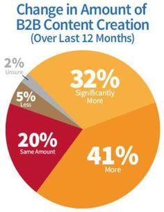 83 Exceptional Social Media and Marketing Statistics for 2014 | B2B Marketing Blog | Webbiquity