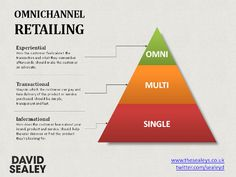 Omni-channel marketing is a new solution to grow retail business