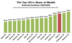U.S. Wealth Inequality Is Terrible by Global Standards - The Atlantic
