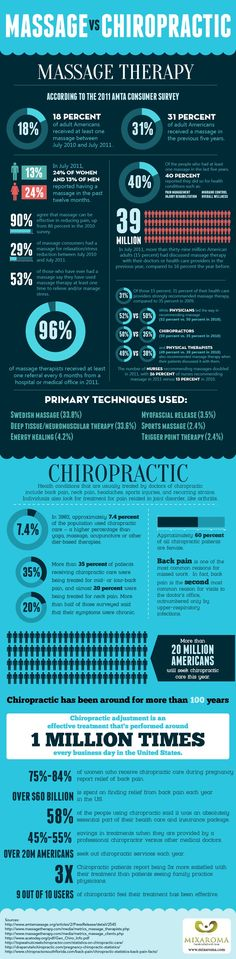 Infographic: Massage vs Chiropractic.  www.sport-therapeutics.com/  @FIRSTCorvallis #FIRSTCorvallis  Come to Fulcher's Therapeutic Massage in Imlay City, MI and Lapeer, MI for all of your massage needs!  Call (810) 724-0996 or (810) 664-8852 respectively for more information or visit our website lapeermassage.com!
