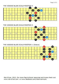 diagrams, free, free guitar lesson. Guitar lesson, guitar, guitar scales, VOODOO BLUES SCALE,