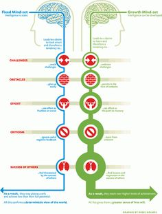 infographic:  necessity for having growth mindset instead of fixed mindset .... can't wait to really look at this....have read a lot on this concept
