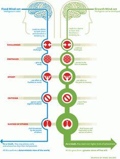 Growth vs. fixed mindset.
