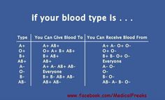 Blood type chart for donating/rcvg blood. Good to know Nursing Tips, Nursing Notes, Blood Type Chart, Blood Types, Phlebotomy, E Mc2, Science, Medical Information, Anatomy And Physiology