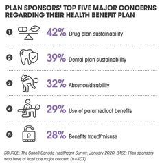 What's important to you? Dental Plans, Drugs, Benefit, Health Care, How To Plan, Health