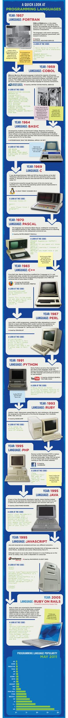 Cool look at the history of some programming languages