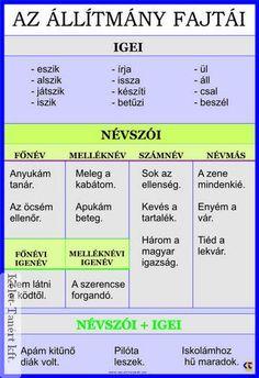 Kids Education, Special Education, Teaching Literature, Language Study, Grammar, Kids Learning, Elementary Schools, Homeschool, Teacher