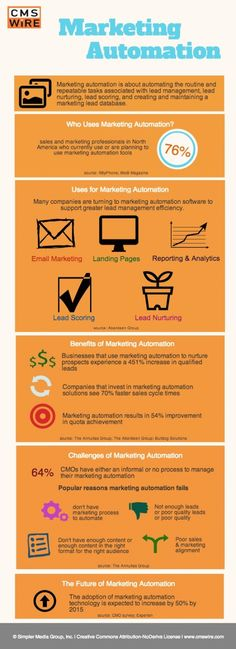 Marketing automation Inbound marketing Lead generation Lead nurturing
