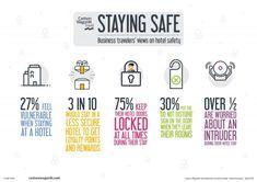 Cum influențează securitatea hotelului călătorii de afaceri? Hotel Door, Business Travel, Vulnerability, How To Get, Feelings, America, Safety, Hotels, Lodges