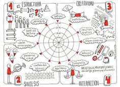 A Large Scope For Mind Uses and Benefits Visual Literacy, Visual Learning, Sistema Visual, Fernando Lopez, Formation Management, Visible Thinking, Sketch Notes, Study Tips, Design Thinking