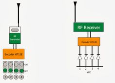 Radio Frequency (RF) based Remote control circuit