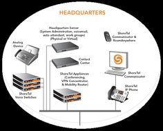 Unified Communications System - Unified Messaging and Collaboration Solutions | ShoreTel
