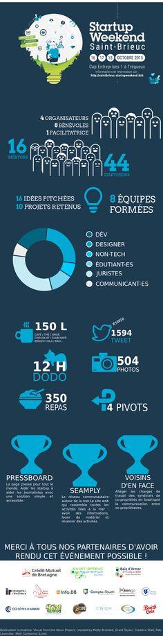 Dataviz Startup Weekend Saint-Brieuc 2015