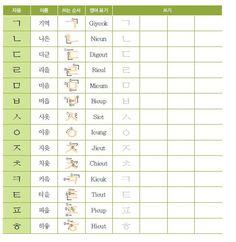 LOVEKOREA: Bahasa Korea-Alfabet (konsonan)