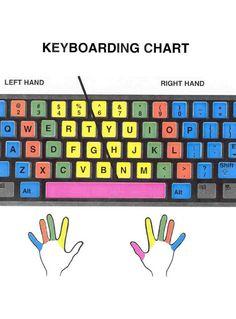 keyboarding chart