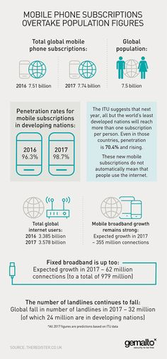Mobile subscriptions overtake population figures (2017)