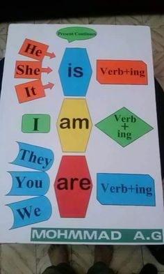 Verb to be esl, English Grammar For Kids, Learning English For Kids, Teaching English Grammar, English Lessons For Kids, English Grammar Worksheets, Kids English, Learn English Words, English Reading, English Language Learning