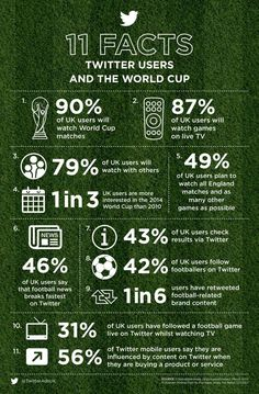 11 facts about Twitter users and the 2014 World Cup  #digisport #SMsports #WorldCup