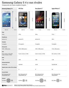 Samsung Galaxy S4 frente a sus competidores [infografia]