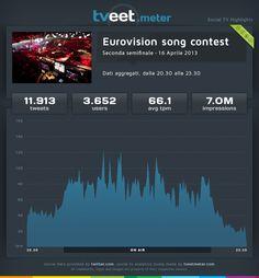 """La seconda semifinale dell'""""Eurovision song contest"""" del 16 aprile 2013, ha coinvolto in Italia 3.652 utenti che hanno prodotto 11.913 tweet con una media di 66,1 tweet al minuto."""