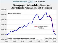 Social media efficacy? Check out the decline of newspaper advertising. Read my take.