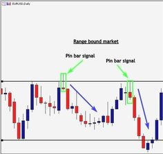 37 Best Forex Trading Strategies Images In 2019 Trading Strategies -